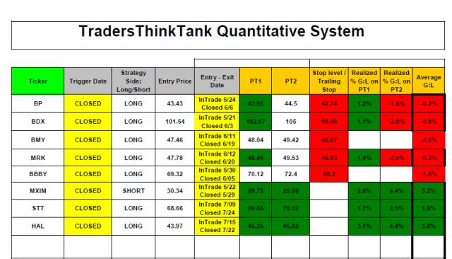 ThinkTank_Closed trades 8.8
