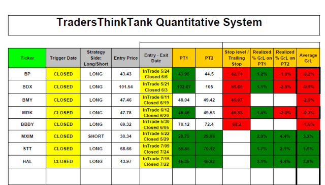 ThinkTank_Closed trades 8.8
