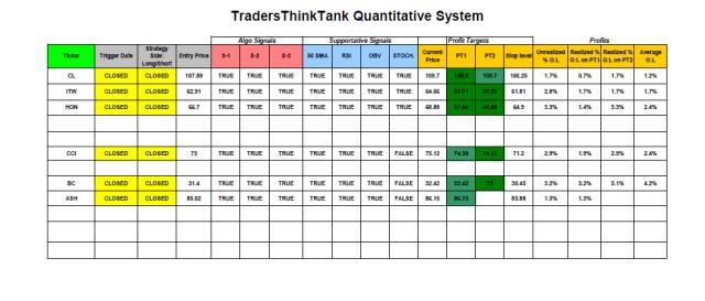 TradersThibkTank System Model: Closed trades.