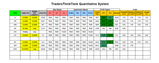 System Trading Update: 1/28 close.