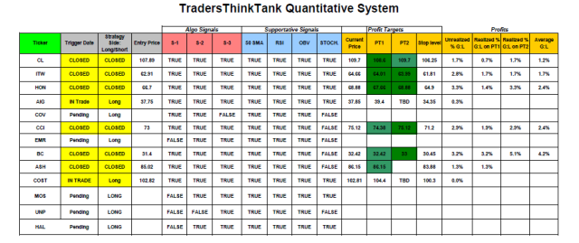 System Trading Updates for 1/30