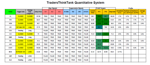 TTT_Trading System Update_2_6
