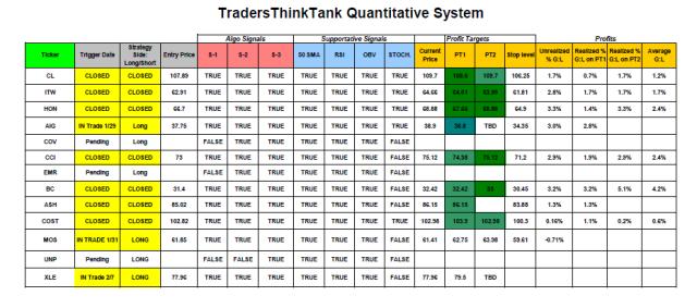 TTT_Trading System Update_2_7 am