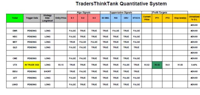 UTX sale ~ TTT_update_3.25
