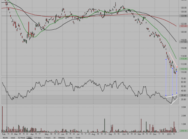 FXY Day Chart by Lightspeed.