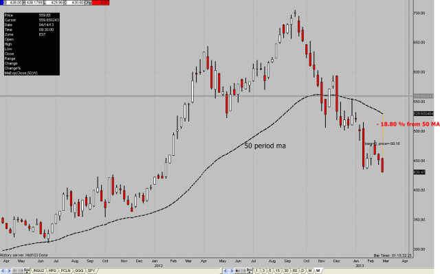 AAPL weekly chart by: MBNavPro